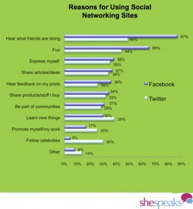 shespeaks reasons women using social networking sites october 2009 276x300 SocNet Use Rises 48% Among US Women