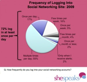 shespeaks women frequency logging into social networking site october 2009 300x283 SocNet Use Rises 48% Among US Women