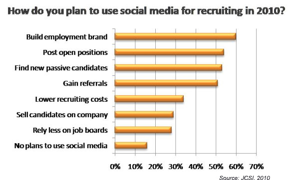jsci recruiting survey plans use social media jobs 2010 Online Social Networks Change HR Recruiting Game
