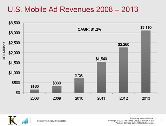 kelsey group us mobile ad revenues 2008 2013 feburary 2009 Mobile Local Search Ad Revenues to Reach $1.3B by 2013