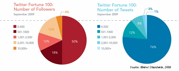 """weber shandwick twitter fortune 100 number followers tweets september 2009 Top US Companies in Need of """"Twittervention"""""""