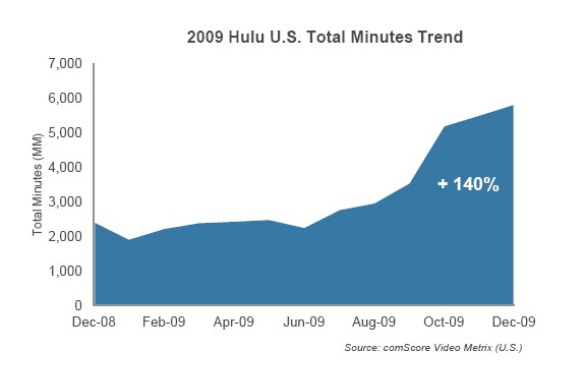 comscore 2009 total hulu minutes trend feb 2010 Online Video Viewing Accelerates in 2009