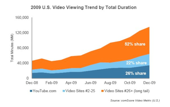 comscore 2009 us video viewing trend total duration feb 2010 Online Video Viewing Accelerates in 2009