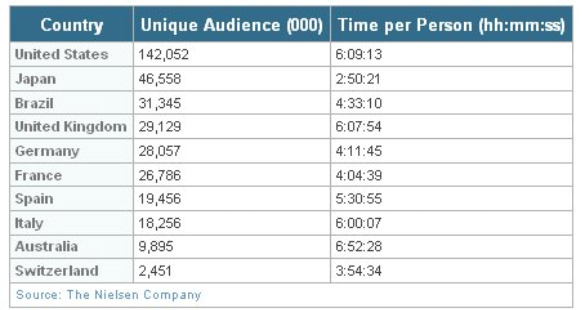 nielsen country unique audience time spent dec 09 Global Time Spent Social Networking Rises 82%