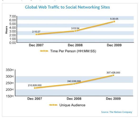 nielsen global web traffic social networking sites dec 2009 Global Time Spent Social Networking Rises 82%
