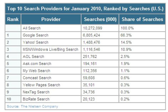 nielsen top 10 search providers jan 2010 feb 2010 Google Tops US Web Search Again