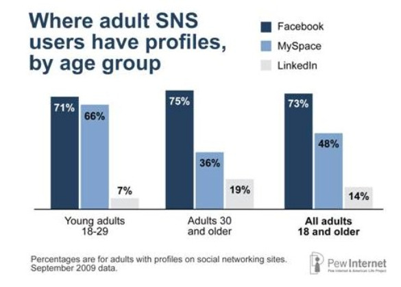 pew adult sns users have profiles age group feb 2010  Social Networking Rises, Especially Among Younger Set