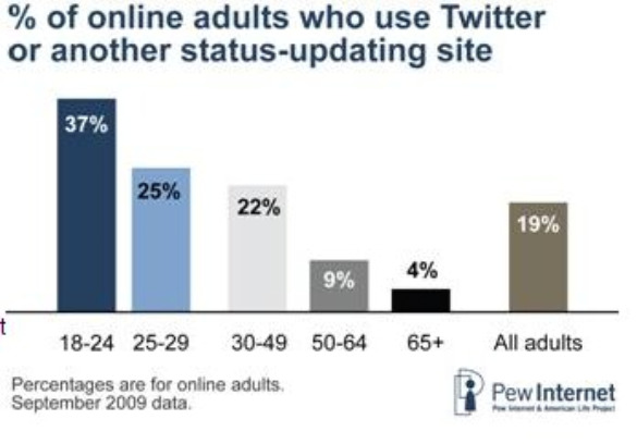 pew percent online adults use twitter feb 2010  Social Networking Rises, Especially Among Younger Set