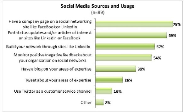 small biz success index highlights feb 2010 Small Businesses Use Social Media to Pursue Customers