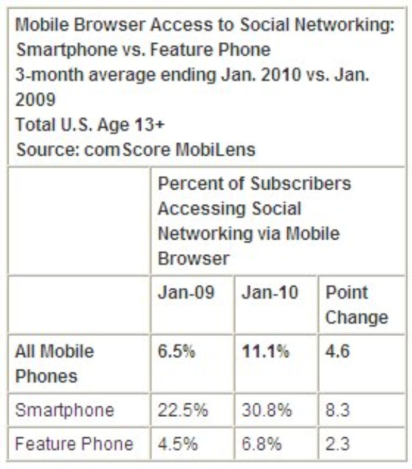 comscore mobile social networking jan 10 mar 2010 Mobile Facebook, Twitter Growth Explodes