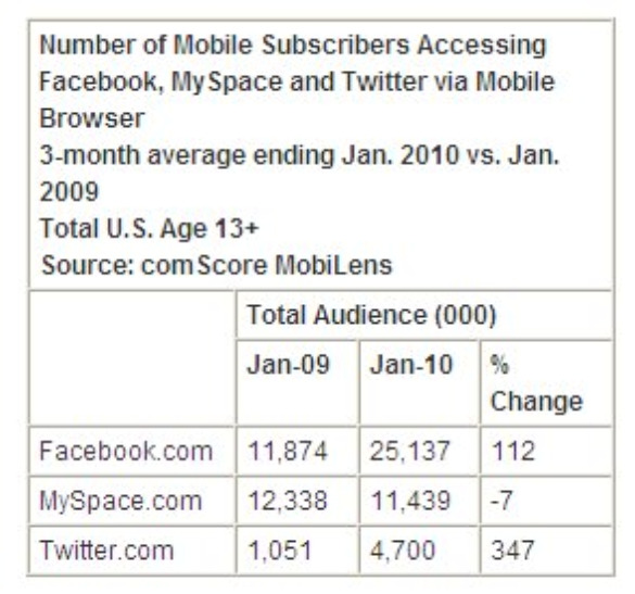 Graph showing growth in mobile usage of social networks