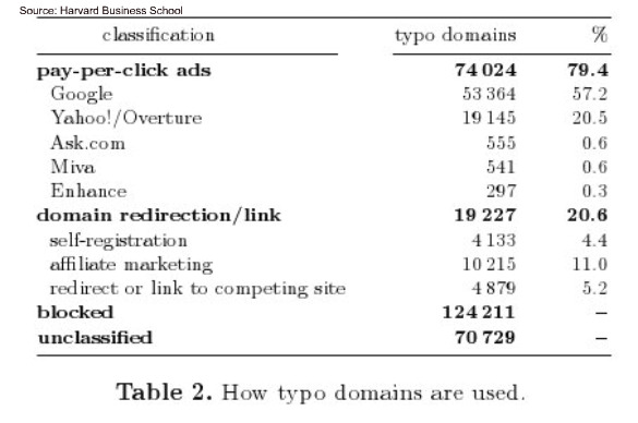 harvard google typosquatting mar 2010 Typosquatting Costs Google Advertisers $497M/Yr