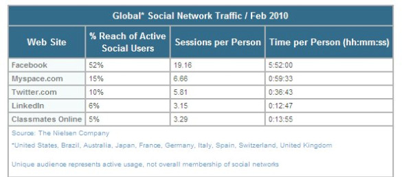 nielsen global soc network traffic feb 10 mar 2010 Social Network Usage Rises Again in February