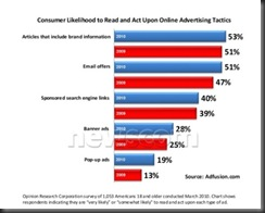 adfusionconsumerlikelihoodapr2010 thumb Consumers More Likely to Act Upon Online Brand Messaging