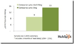 hubspotblogadvantageapr2010 thumb Bigger Business Blogs Better Lead Bringers