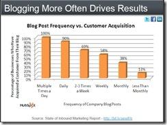 hubspotbloggingdrivesresultsapr2010 thumb Social Media Aids Customer Acquisition