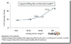 hubspotblogsizeleadsapr20101 thumb Bigger Business Blogs Better Lead Bringers