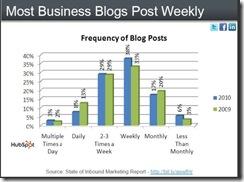 hubspotbusinessblogpostweeklyapr2010 thumb Social Media Aids Customer Acquisition