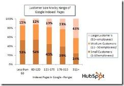 hubspotgoogleindexcompanysizeapr2010 thumb Google Page Indexing Creates Leads
