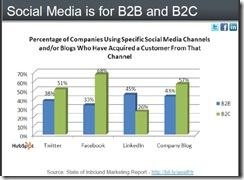 hubspotsocialmediab2bb2capr2010 thumb Social Media Aids Customer Acquisition