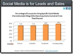 hubspotsocialmedialeadssalesapr2010 thumb Social Media Aids Customer Acquisition