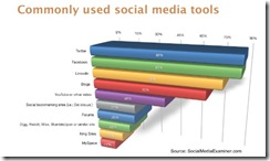 socialmediaexaminercommonlyusedtoolsapr2010 thumb Twitter, Facebook Leading Social Media Marketing Tools