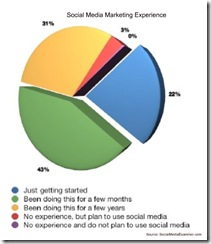 socialmediaexaminersocmediaexperienceapr2010 thumb Most Marketers Use Social Media, But are New to It