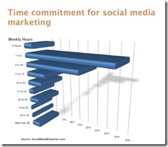 socmediaexaminertimecommitmentapr2010 thumb Most Marketers Use Social Media, But are New to It
