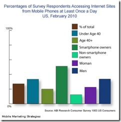 abidailymobileinternetaccessmay2010 thumb Smartphone Owners Lead Daily Mobile Web Access