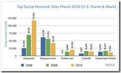 nielsensocnetgrowthmar10may2010 thumb Facebook, Twitter Post Strong March Growth