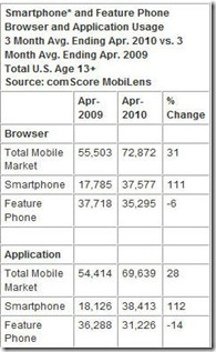 comscore1 thumb Social Networking Ranks as Fastest Growing Mobile Content Category