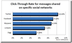 getresponsectrsocialemailnetworksjune2010 thumb Social Media Links Improve Email CTR