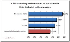 getresponsesocialemailctrnumberlinksjune20101 thumb Social Media Links Improve Email CTR
