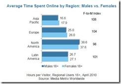 comscorewomenonlineaveragetimespentregionjuly2010 thumb Fewer Women Online Spending More Time