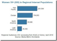 comscorewomenonlineregionalnumbersjuly2010 thumb Fewer Women Online Spending More Time