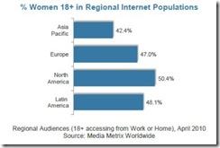 comscorewomenonlineregionalpopulationjuly2010 thumb Fewer Women Online Spending More Time