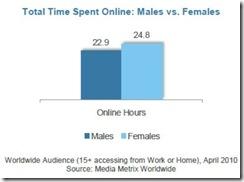 womenonlinetotaltimeonlinejuly2010 thumb Fewer Women Online Spending More Time