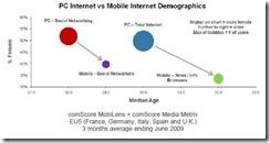 comscoremenpcmobileinternet thumb Men More Mobile