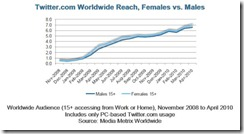 comscorewomentwitterreachaugust2010 thumb Twitter Has Higher Global Reach for Women