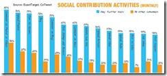 exacttwittersocialcontributionsaugust2010 thumb Twitter Followers Seek Info, Value