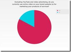 brightcoveonlinevideobrandsitesept2010 thumb Brand Managers Use Online Video