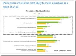 nielsenipadmakepurchasesept2010 thumb iPad Owners Valuable to Advertisers