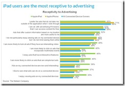 nielsenipadreceptiveadvertisingsept2010 thumb iPad Owners Valuable to Advertisers