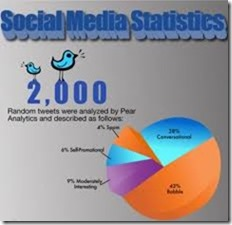 social media statistics thumb Social networking spend slows in marketing budgets: Survey