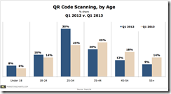 ScanLife QR Code Scanning Q1 2013 v 2012 Apr2013 thumb QR Code Scanning Isn't Just A Young Person's Activity
