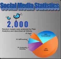 social media statistics thumb Social Media Statistics Australia – April 2013